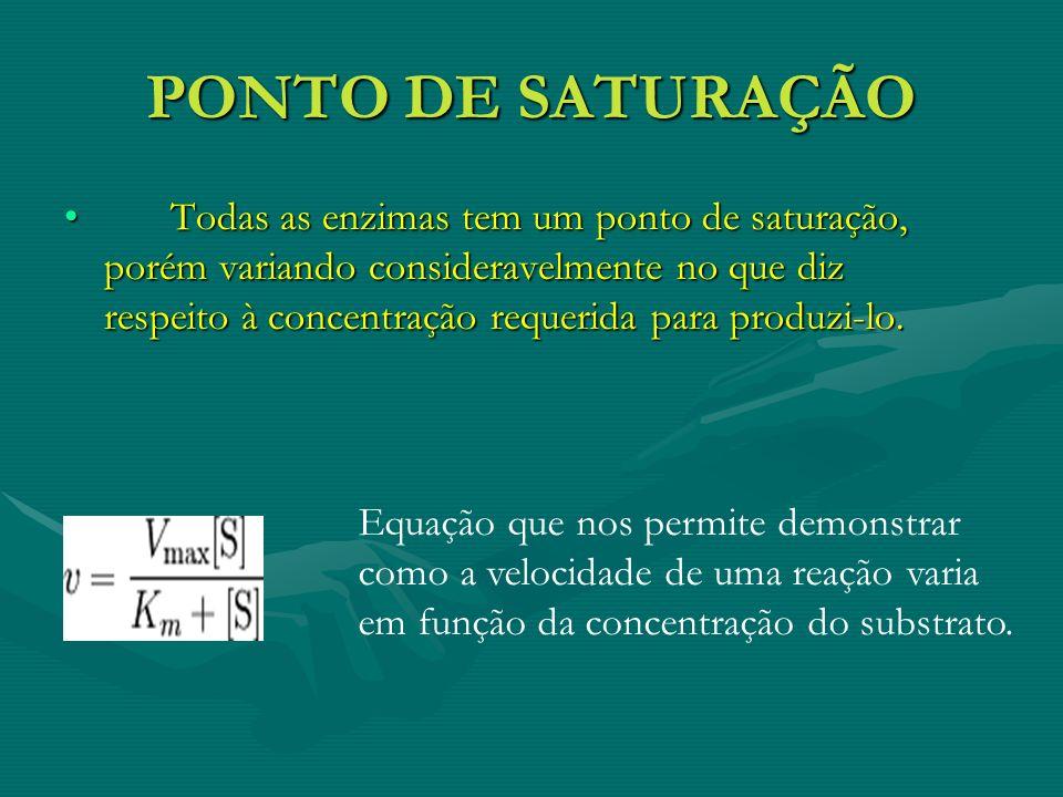 PONTO DE SATURAÇÃO