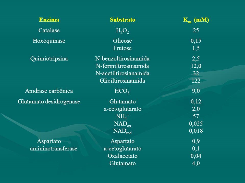Enzima Substrato Km (mM)