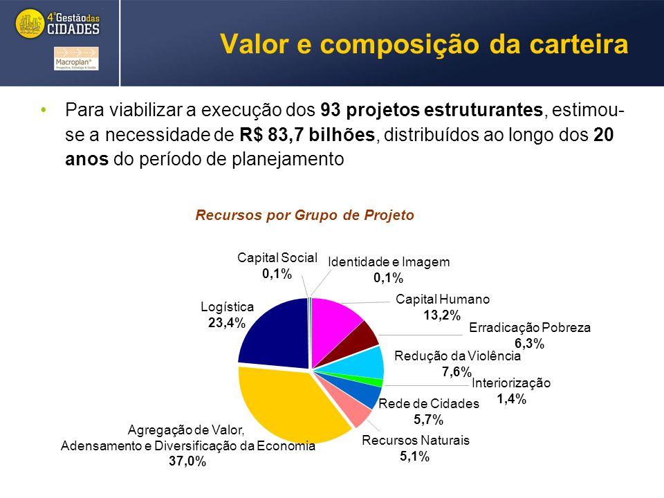 Valor e composição da carteira