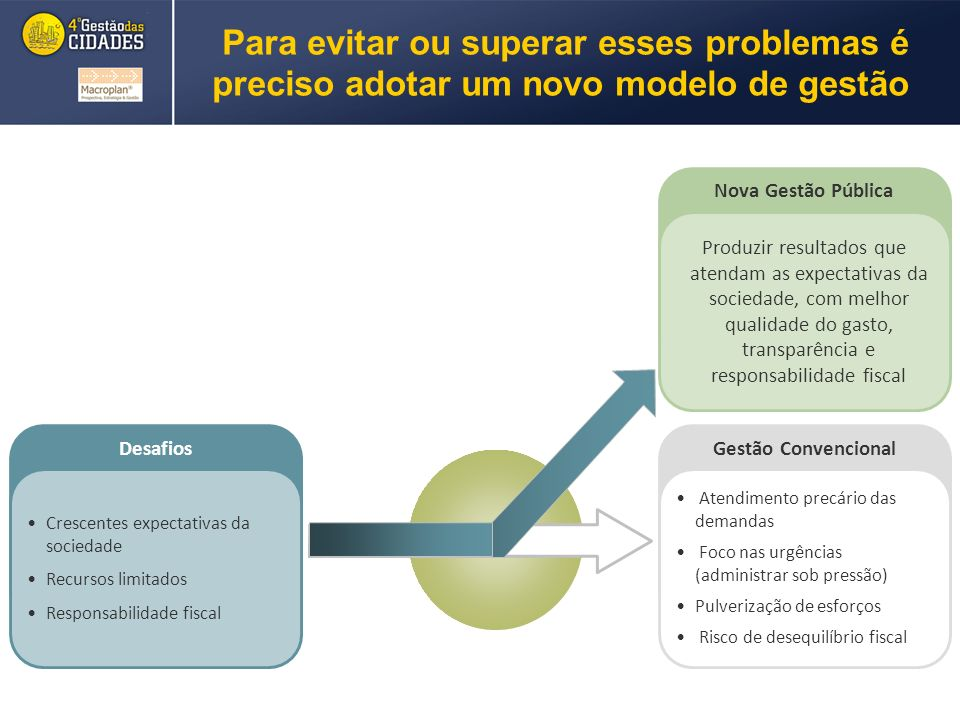 Para evitar ou superar esses problemas é preciso adotar um novo modelo de gestão