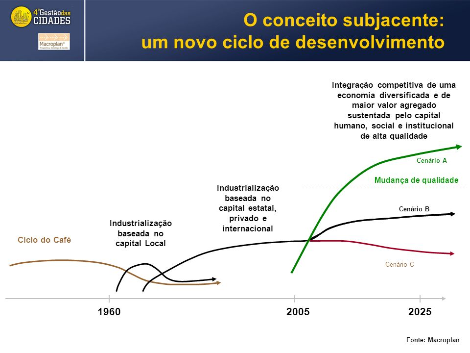 O conceito subjacente: um novo ciclo de desenvolvimento