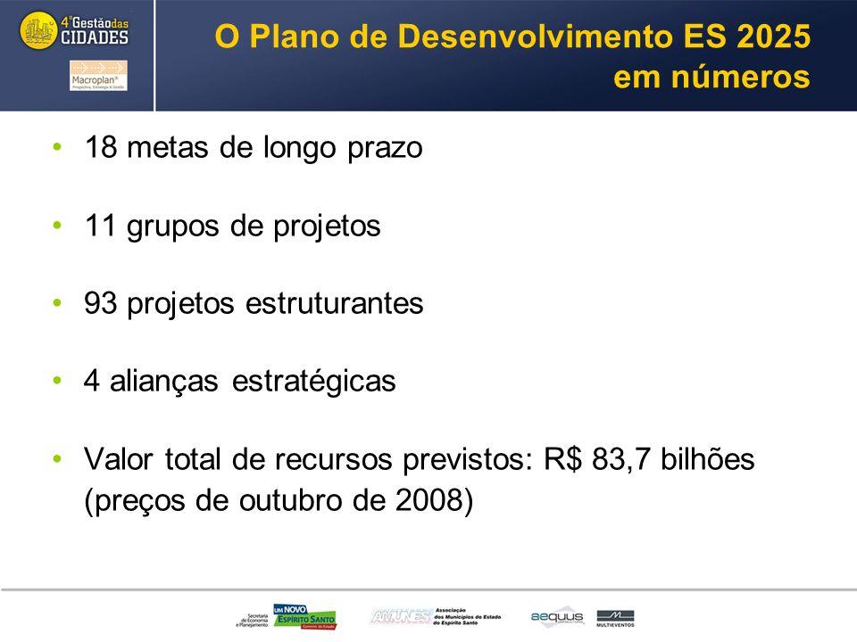 O Plano de Desenvolvimento ES 2025 em números
