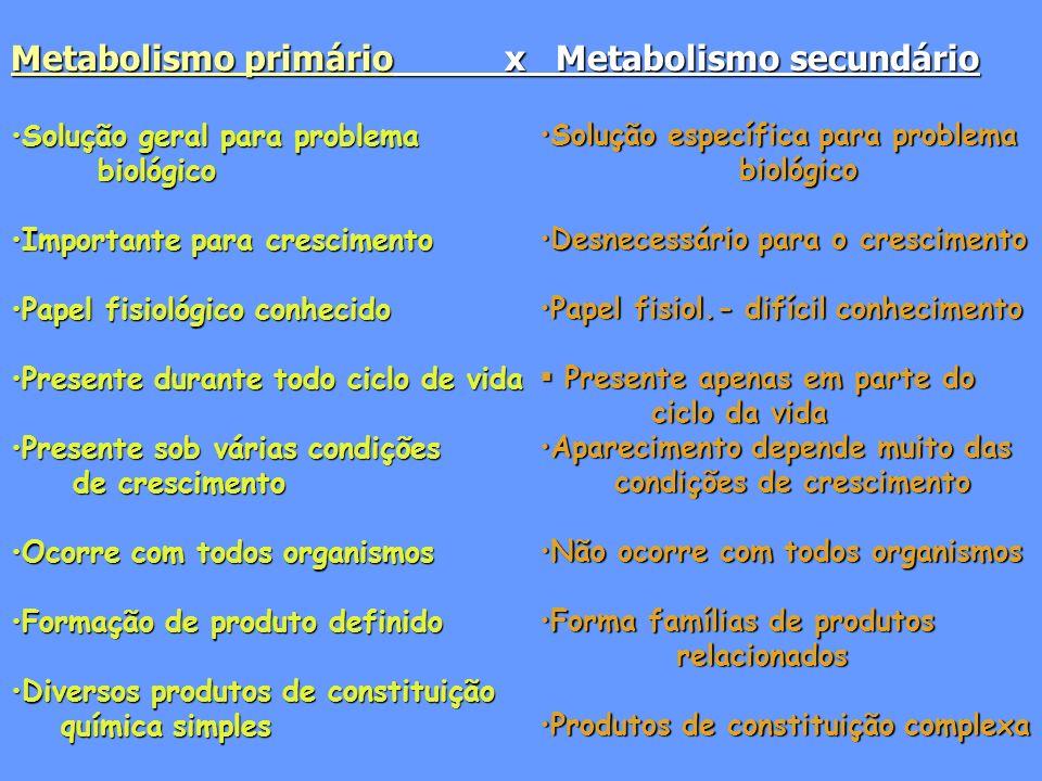 Metabolismo primário x Metabolismo secundário