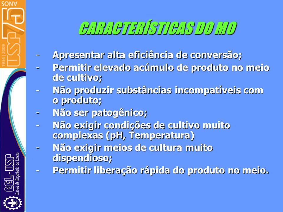 CARACTERÍSTICAS DO MO Apresentar alta eficiência de conversão;