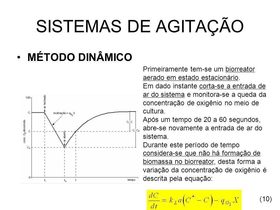 SISTEMAS DE AGITAÇÃO MÉTODO DINÂMICO