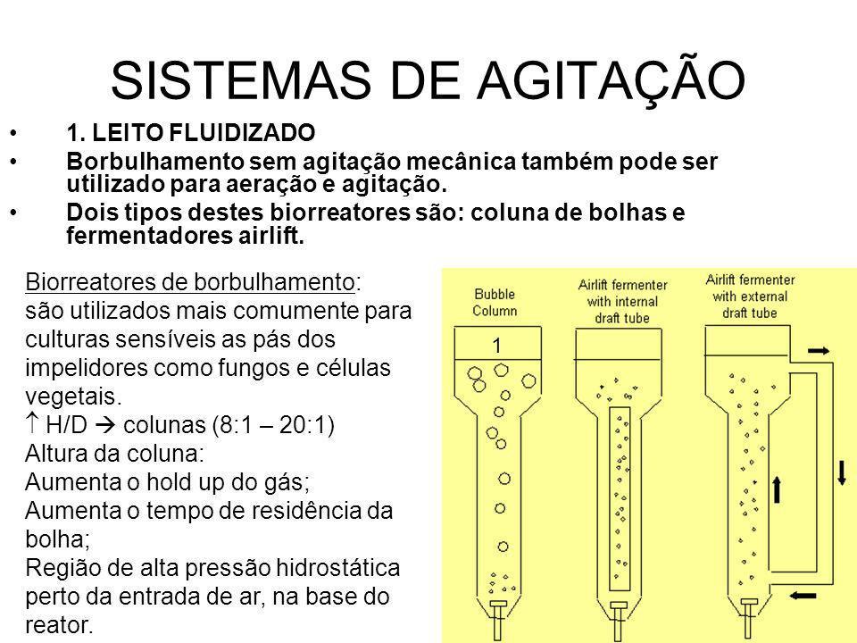 SISTEMAS DE AGITAÇÃO 1. LEITO FLUIDIZADO