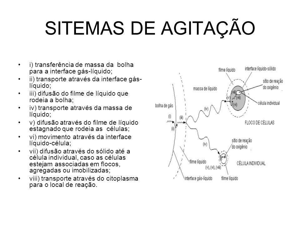 SITEMAS DE AGITAÇÃO i) transferência de massa da bolha para a interface gás-líquido; ii) transporte através da interface gás-líquido;