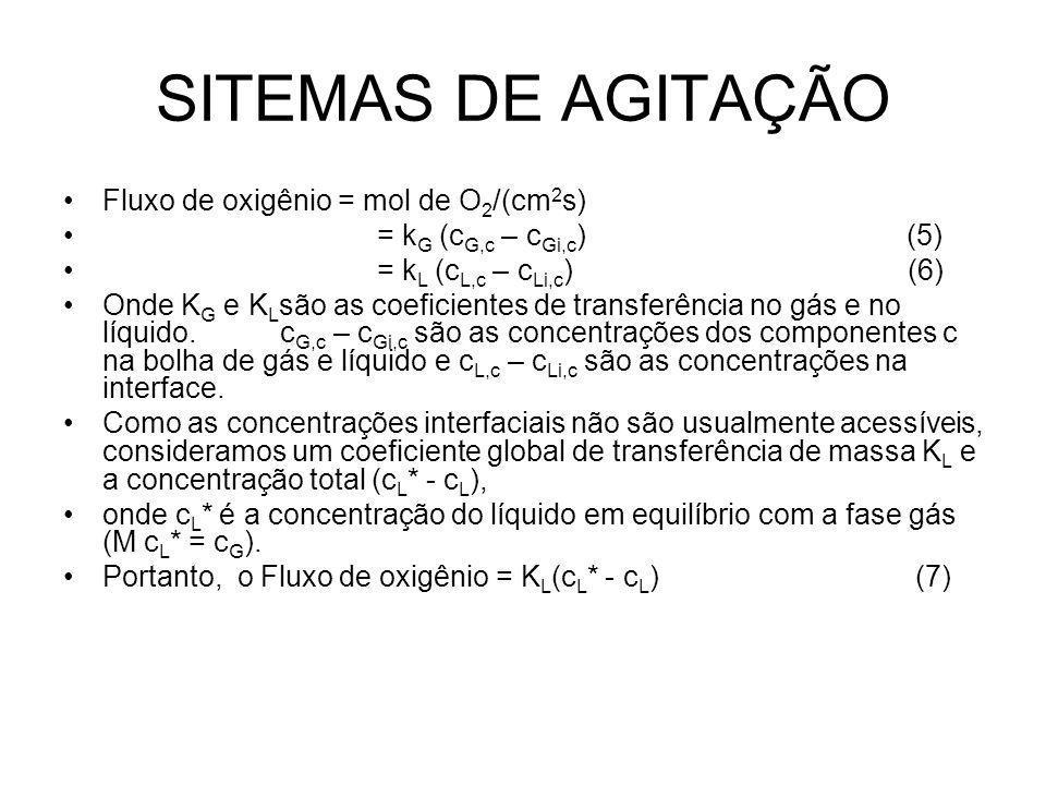 SITEMAS DE AGITAÇÃO Fluxo de oxigênio = mol de O2/(cm2s)