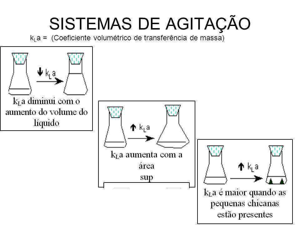 SISTEMAS DE AGITAÇÃO kLa = (Coeficiente volumétrico de transferência de massa)