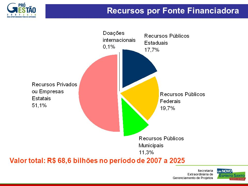 Recursos por Fonte Financiadora