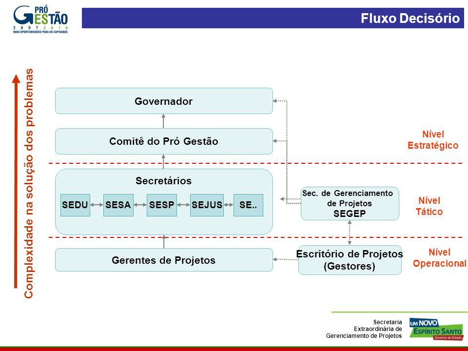 Complexidade na solução dos problemas Escritório de Projetos