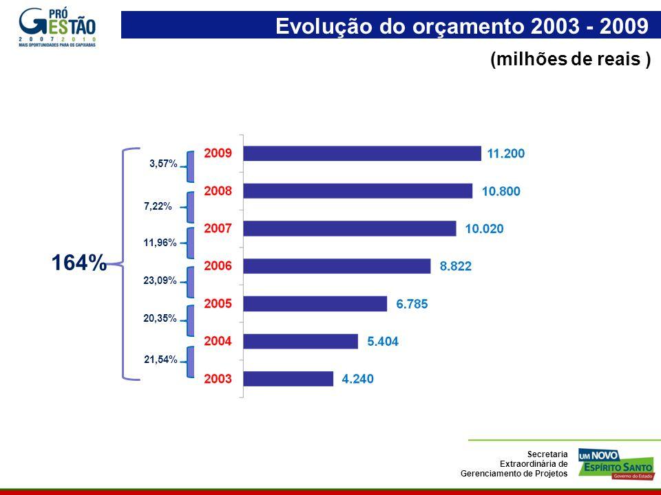 Evolução do orçamento 2003 - 2009