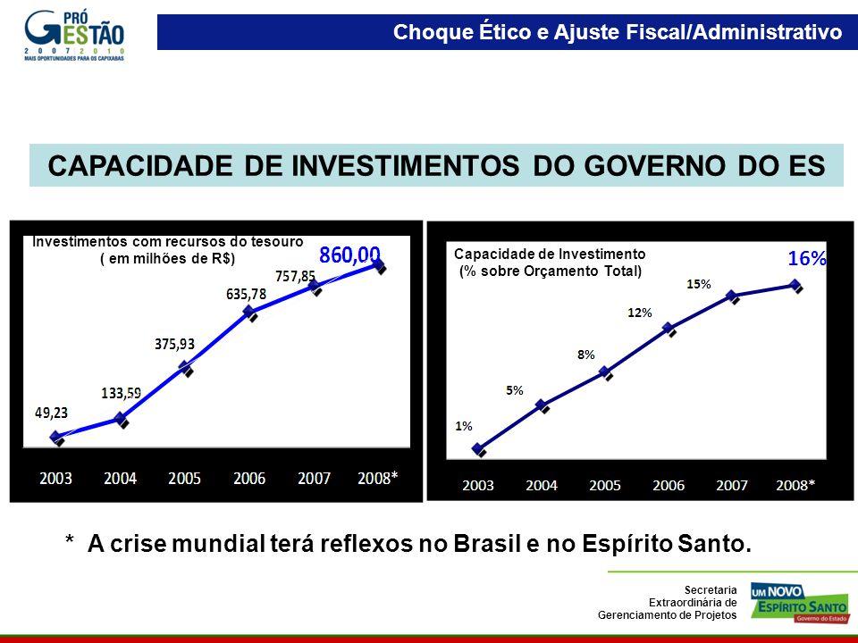 CAPACIDADE DE INVESTIMENTOS DO GOVERNO DO ES