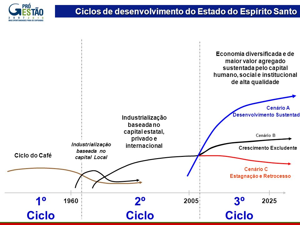 Ciclos de desenvolvimento do Estado do Espírito Santo