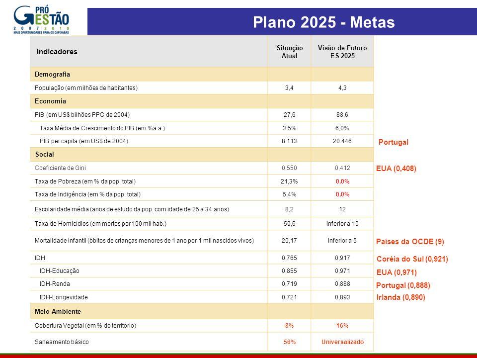 Plano 2025 - Metas 9 Indicadores Portugal EUA (0,408)