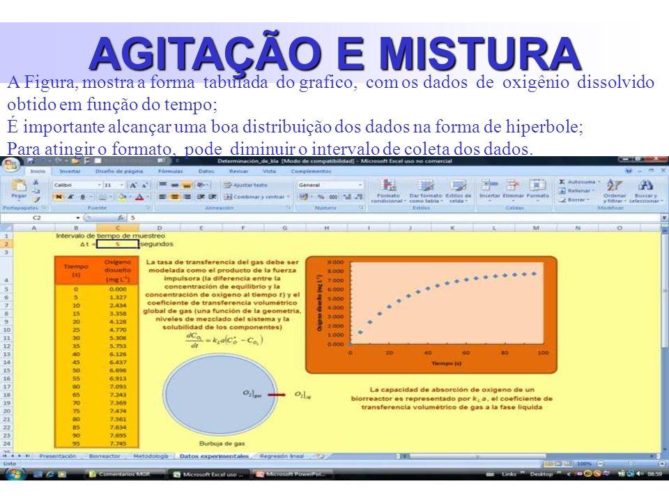 AGITAÇÃO E MISTURA A Figura, mostra a forma tabulada do grafico, com os dados de oxigênio dissolvido obtido em função do tempo;