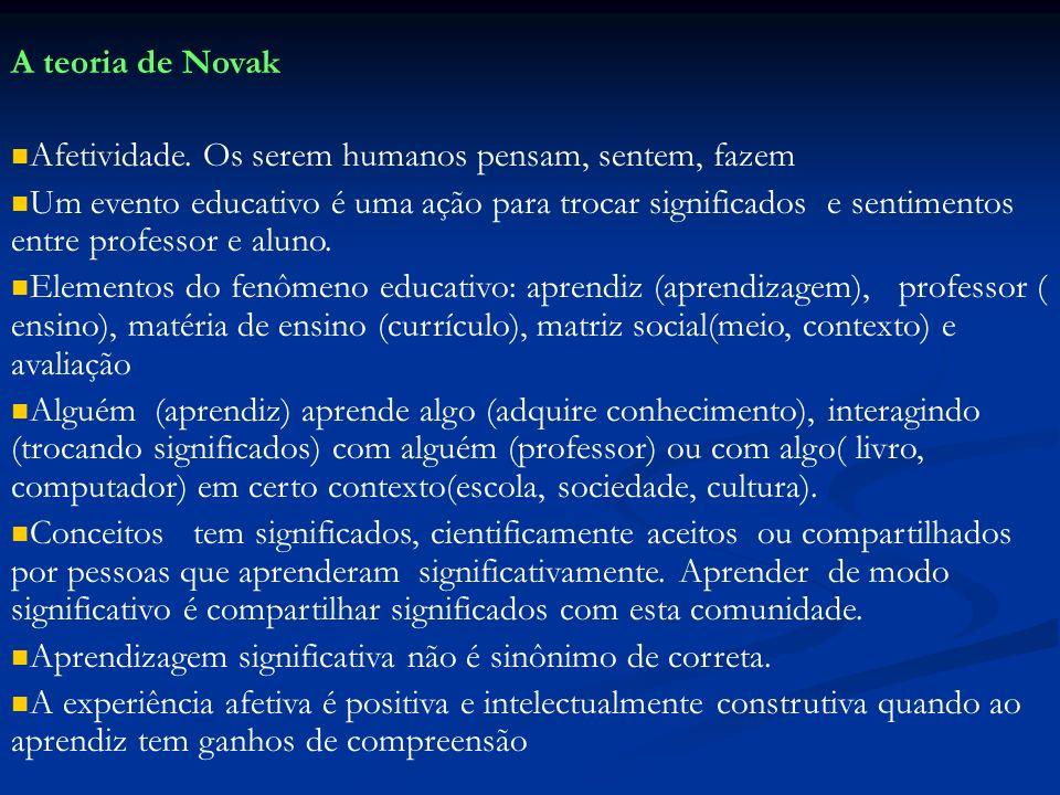 A teoria de Novak Afetividade. Os serem humanos pensam, sentem, fazem.