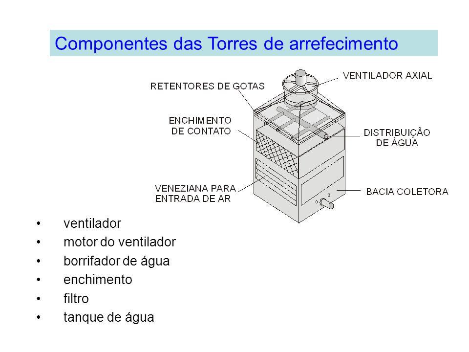 Componentes das Torres de arrefecimento