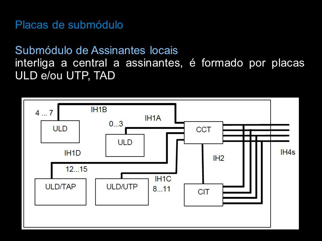 Placas de submódulo Submódulo de Assinantes locais.