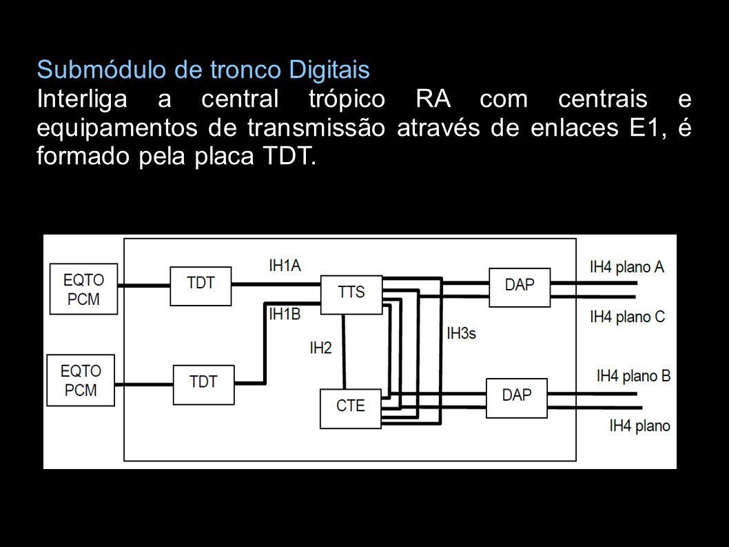 Submódulo de tronco Digitais