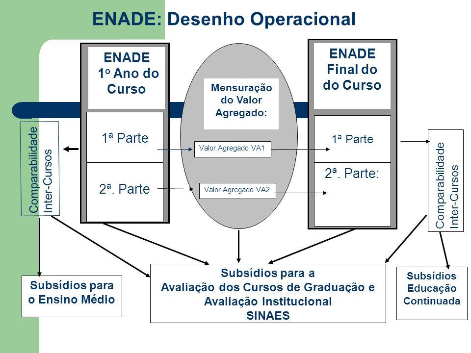 ENADE: Desenho Operacional