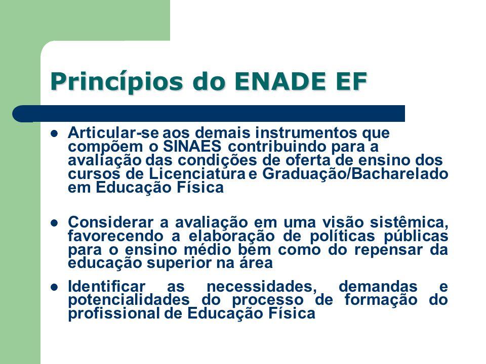 Princípios do ENADE EF