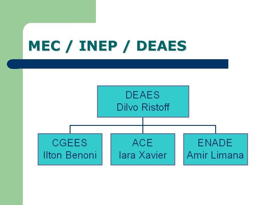 MEC / INEP / DEAES