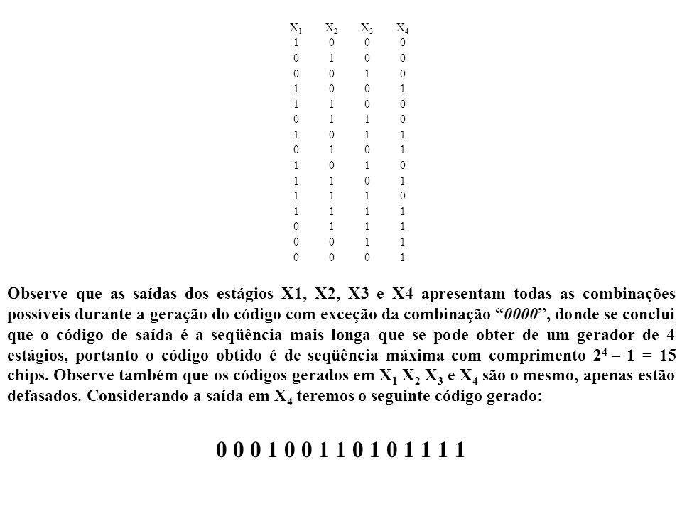 X1 X2. X3. X4. 1.