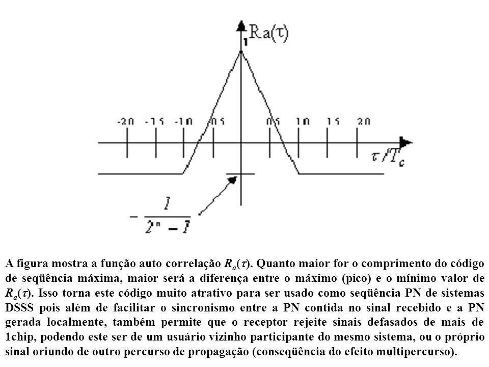 A figura mostra a função auto correlação Ra()