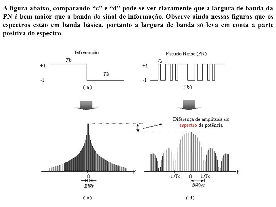 A figura abaixo, comparando c e d pode-se ver claramente que a largura de banda da PN é bem maior que a banda do sinal de informação.