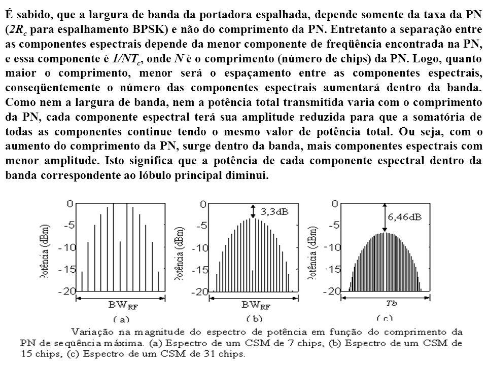 É sabido, que a largura de banda da portadora espalhada, depende somente da taxa da PN (2Rc para espalhamento BPSK) e não do comprimento da PN.