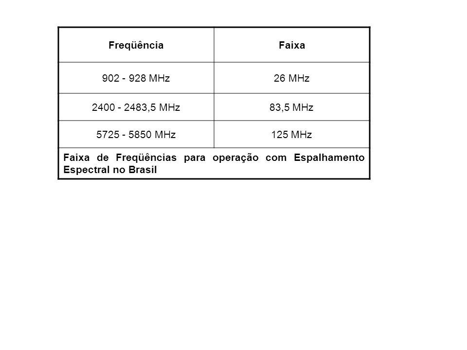FreqüênciaFaixa. 902 - 928 MHz. 26 MHz. 2400 - 2483,5 MHz. 83,5 MHz. 5725 - 5850 MHz. 125 MHz.