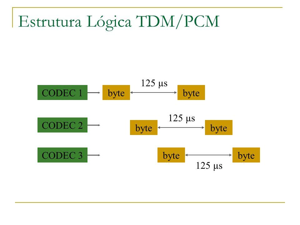 Estrutura Lógica TDM/PCM