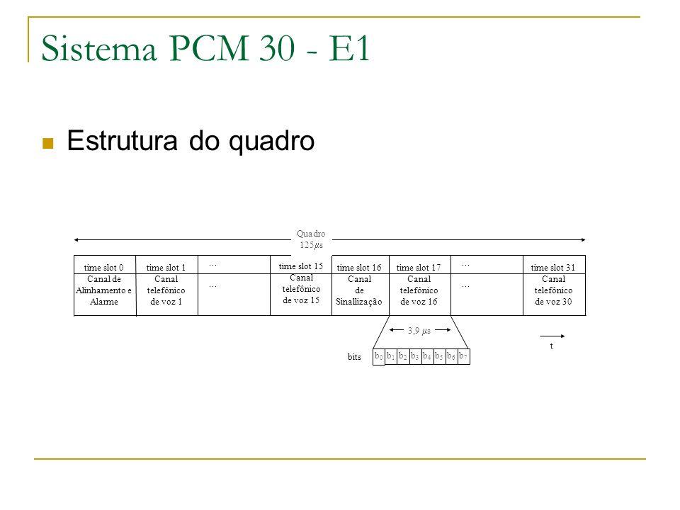 Sistema PCM 30 - E1 Estrutura do quadro b7 b6 b5 b4 b3 b2 b1 b0