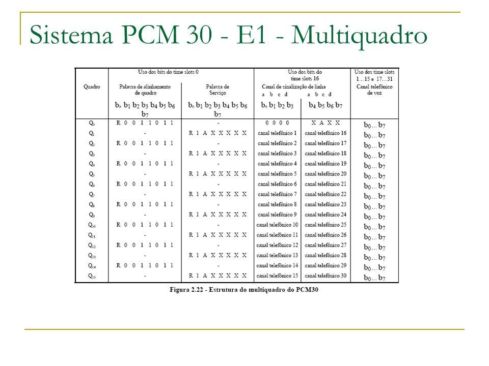 Sistema PCM 30 - E1 - Multiquadro