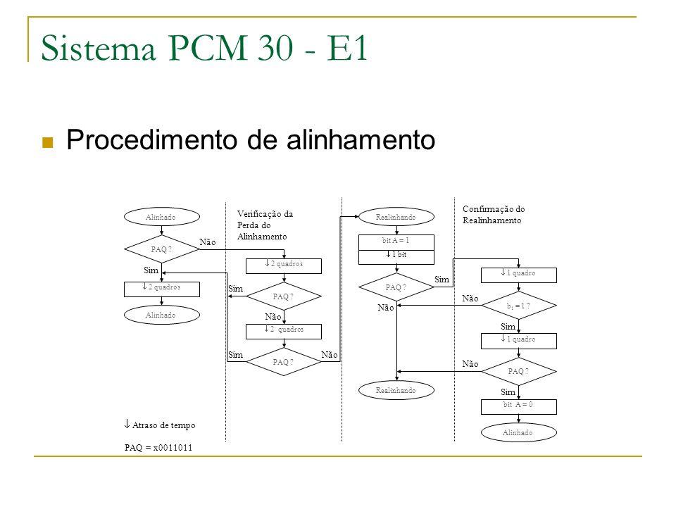Sistema PCM 30 - E1 Procedimento de alinhamento
