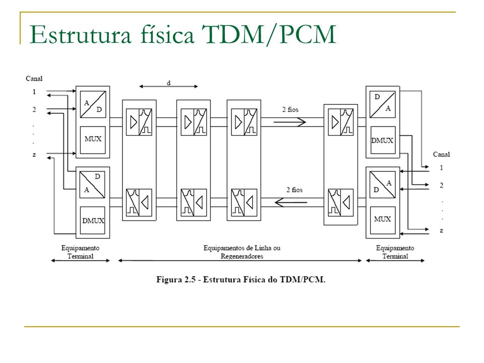 Estrutura física TDM/PCM