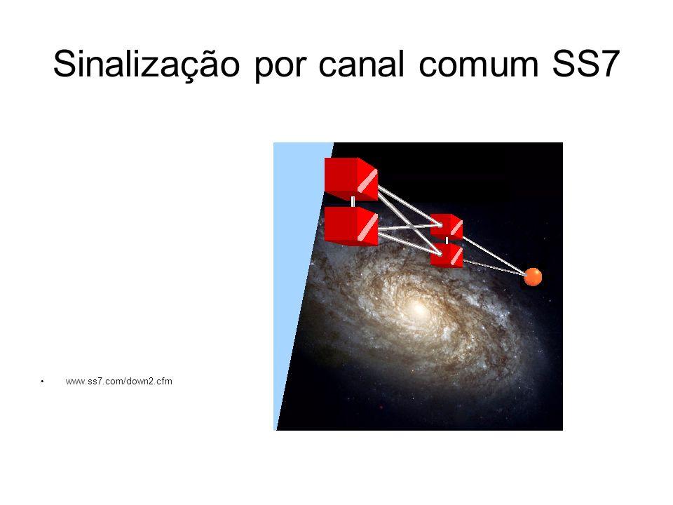 Sinalização por canal comum SS7