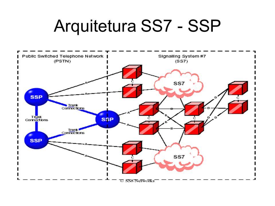 Arquitetura SS7 - SSP