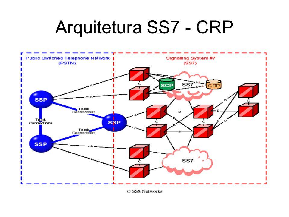 Arquitetura SS7 - CRP