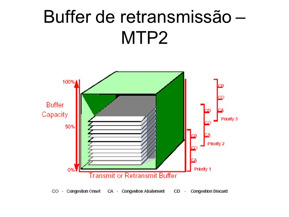 Buffer de retransmissão – MTP2