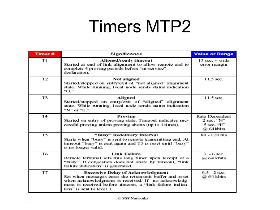 Timers MTP2