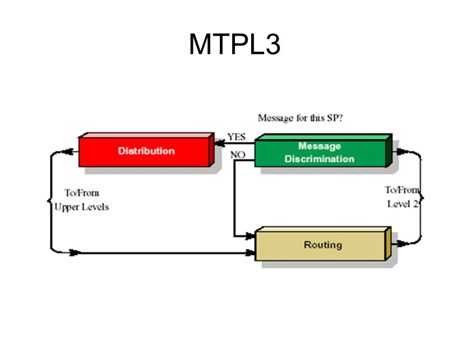 MTPL3