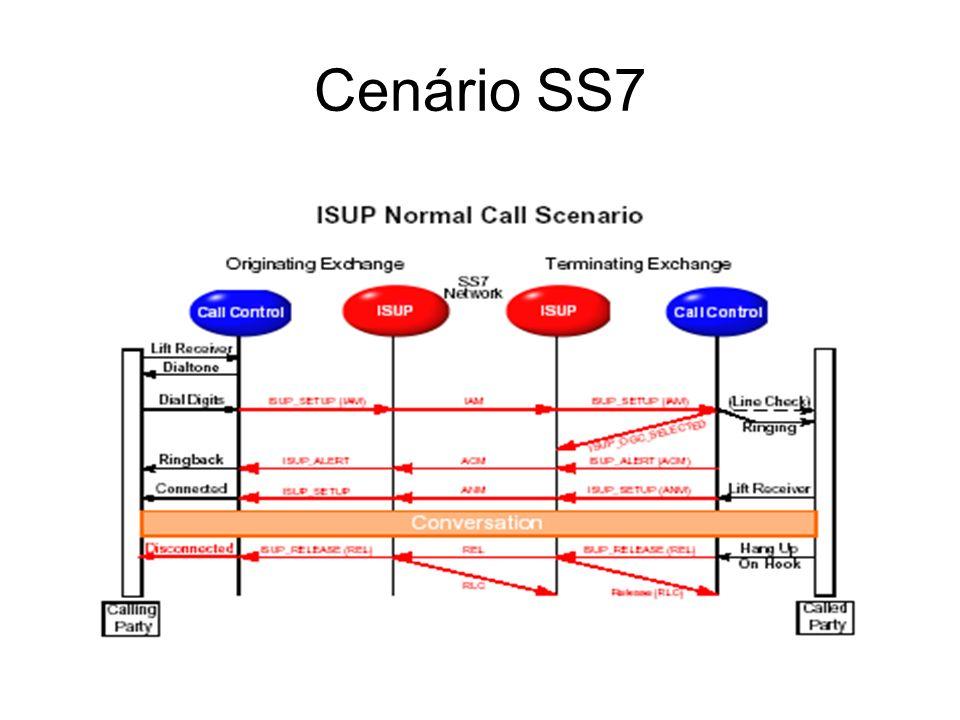 Cenário SS7