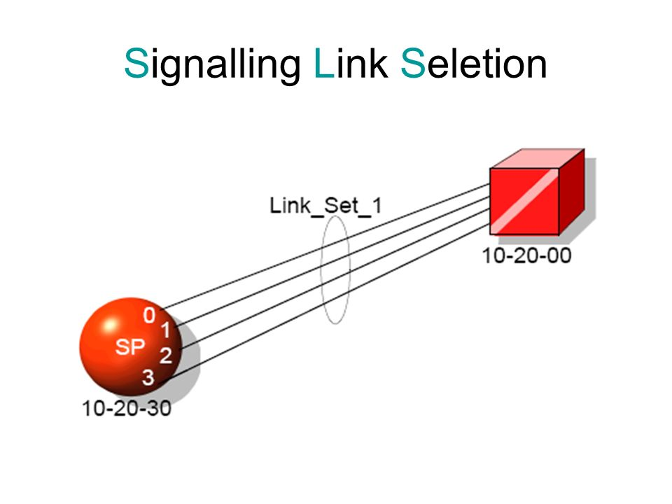 Signalling Link Seletion
