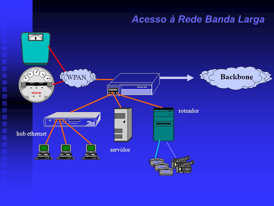 Acesso à Rede Banda Larga
