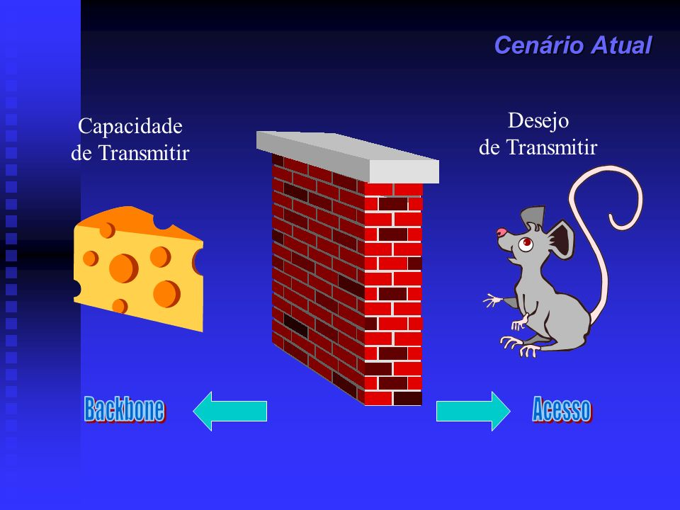 Cenário Atual Desejo Capacidade de Transmitir de Transmitir Backbone