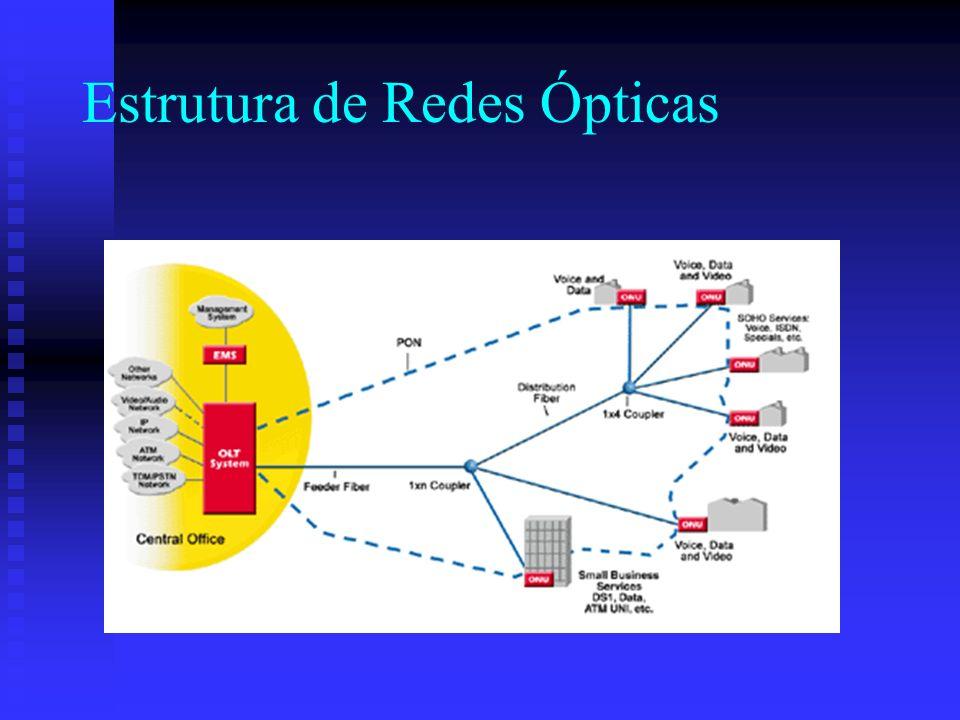 Estrutura de Redes Ópticas