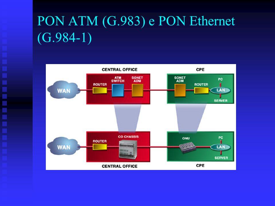 PON ATM (G.983) e PON Ethernet (G.984-1)
