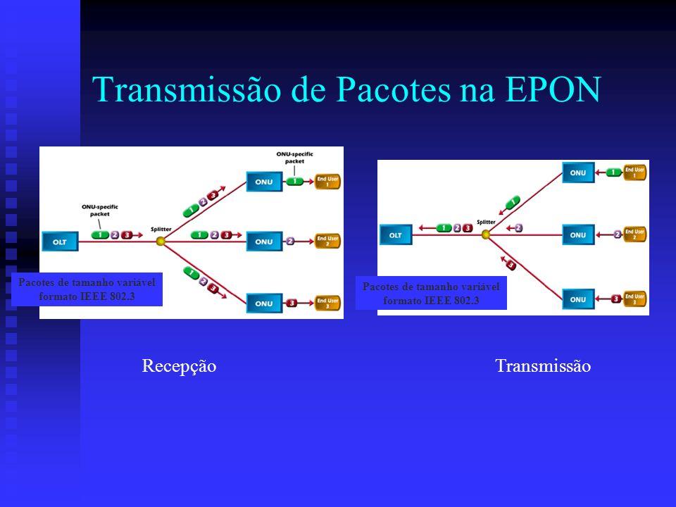 Transmissão de Pacotes na EPON